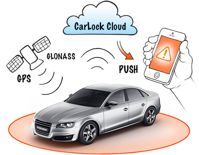 How CarLock Works